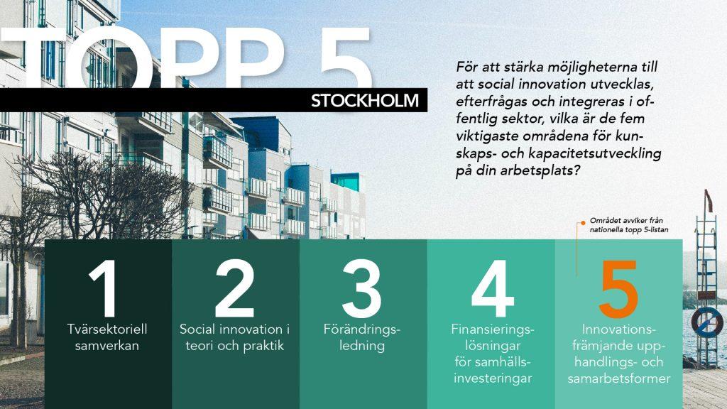 infographic-enkät-sthlm