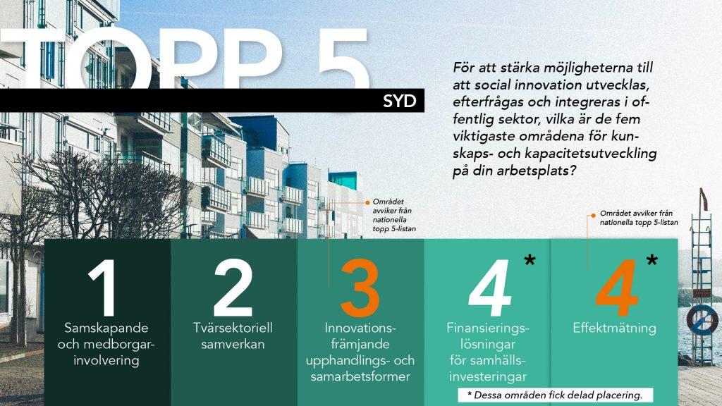 infographic-enkät-syd