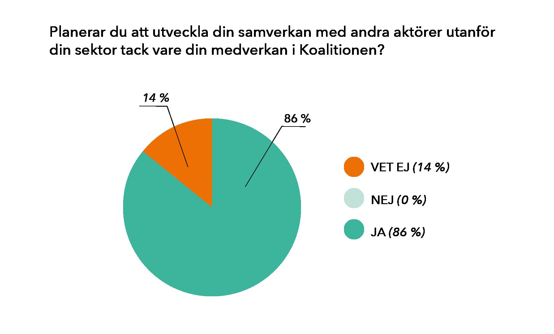 Koalitionen för jämlik och fullständig skolgång graf